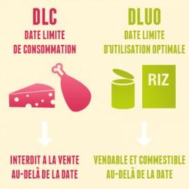 DLC vs DLUO : les dates de consommation sont-elles périmées ?