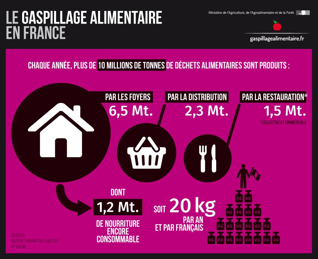 une infographie française sur le gaspillage alimentaire